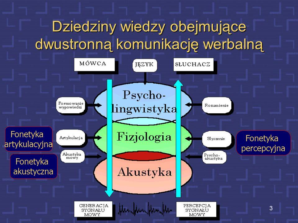 Dziedziny wiedzy obejmujące dwustronną komunikację werbalną