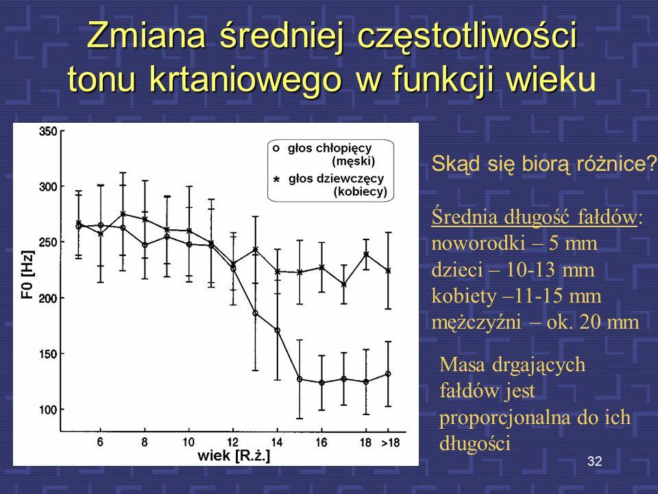 Zmiana średniej częstotliwości tonu krtaniowego w funkcji wieku