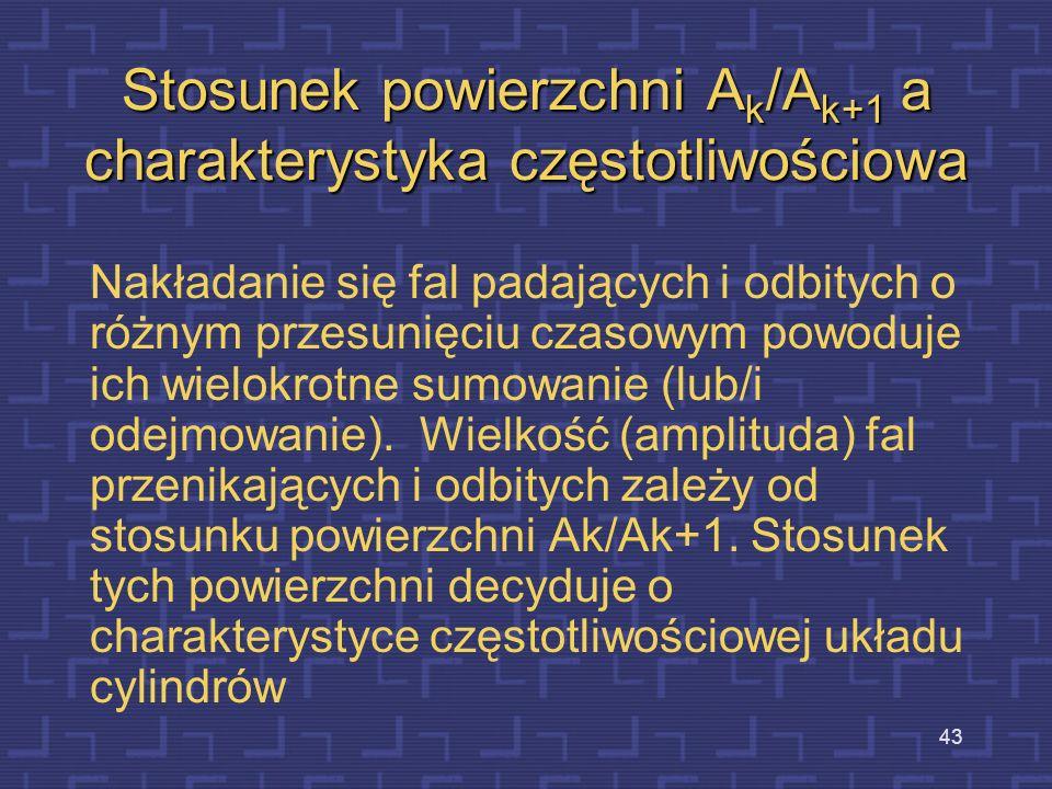 Stosunek powierzchni Ak/Ak+1 a charakterystyka częstotliwościowa