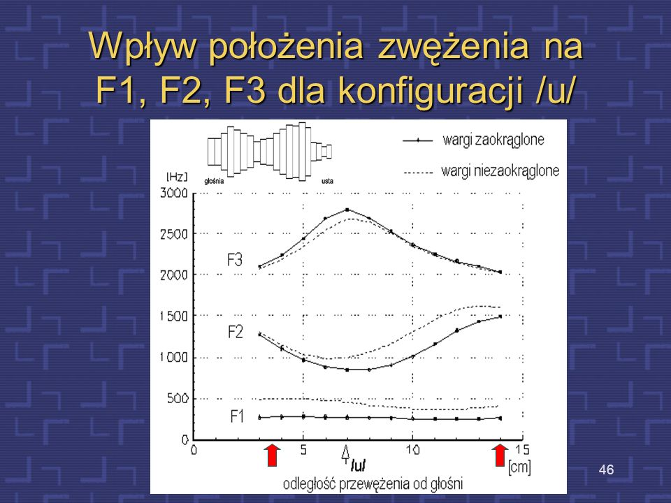 Wpływ położenia zwężenia na F1, F2, F3 dla konfiguracji /u/