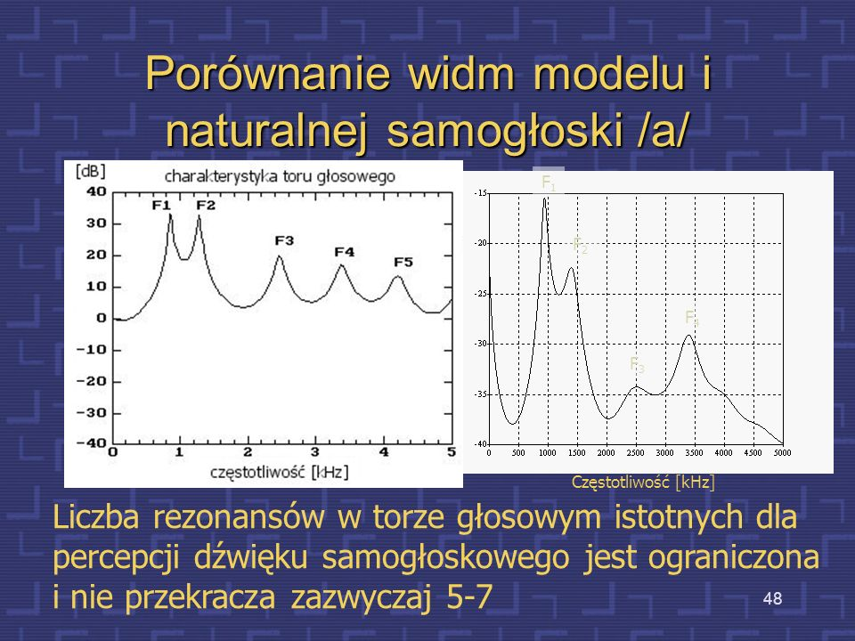 Porównanie widm modelu i naturalnej samogłoski /a/