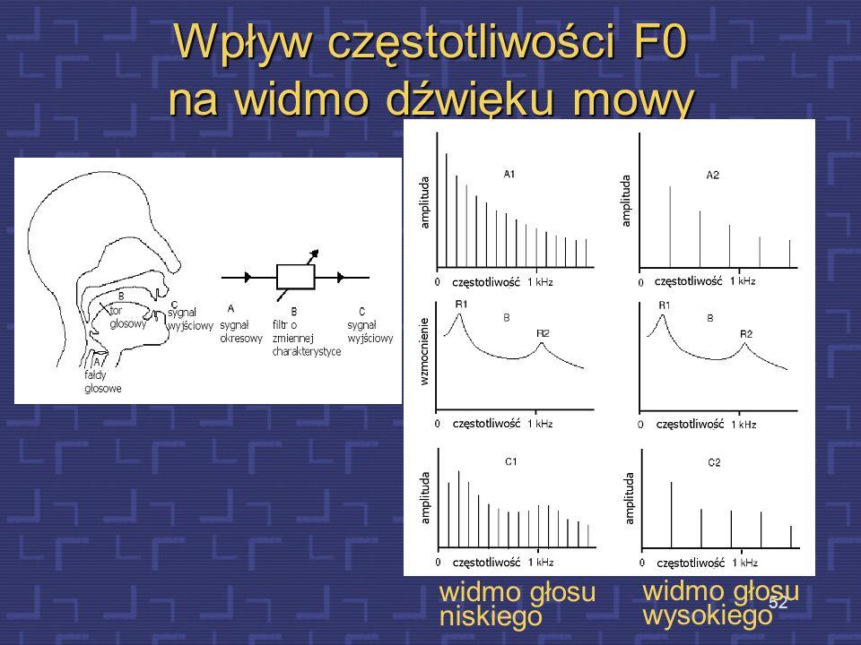 Wpływ częstotliwości F0 na widmo dźwięku mowy