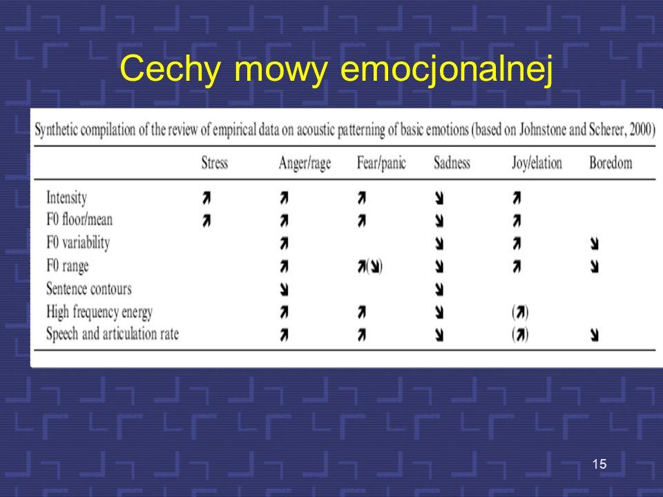 Cechy mowy emocjonalnej