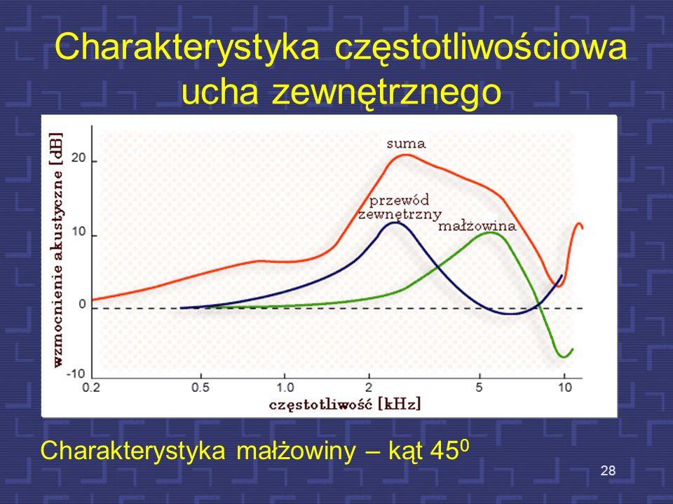Charakterystyka częstotliwościowa ucha zewnętrznego