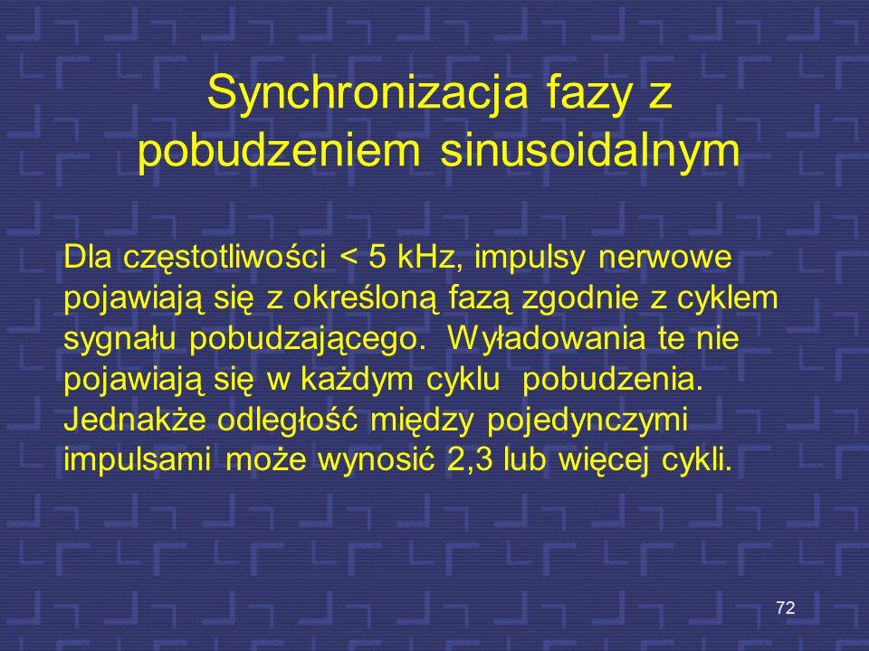 Synchronizacja fazy z pobudzeniem sinusoidalnym