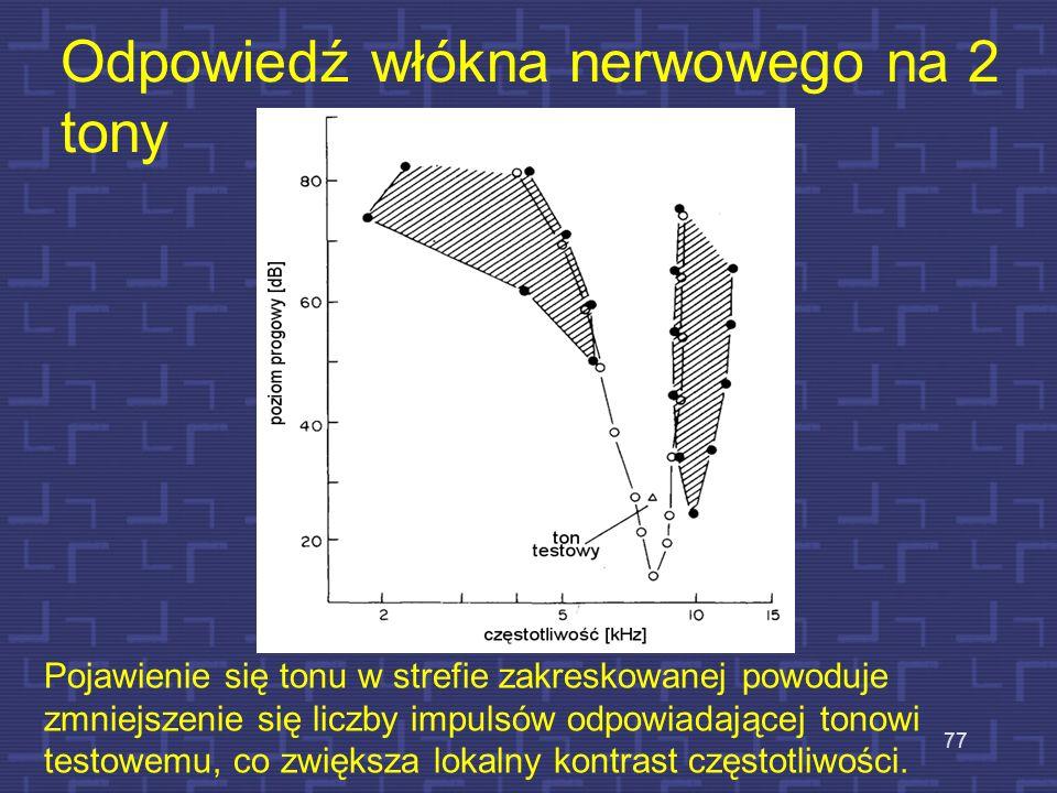 Odpowiedź włókna nerwowego na 2 tony