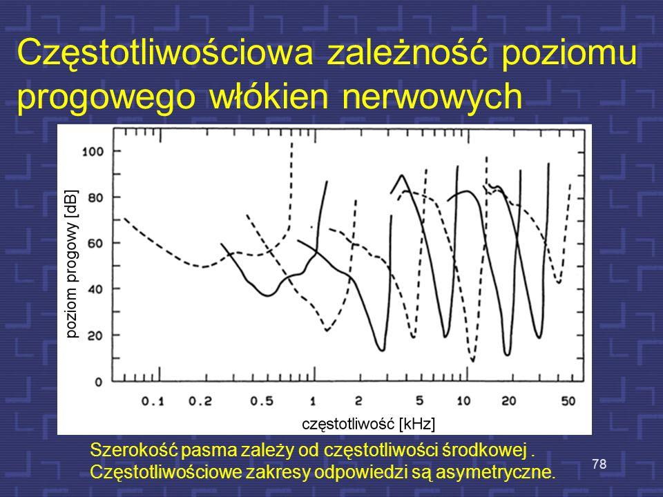 Częstotliwościowa zależność poziomu progowego włókien nerwowych