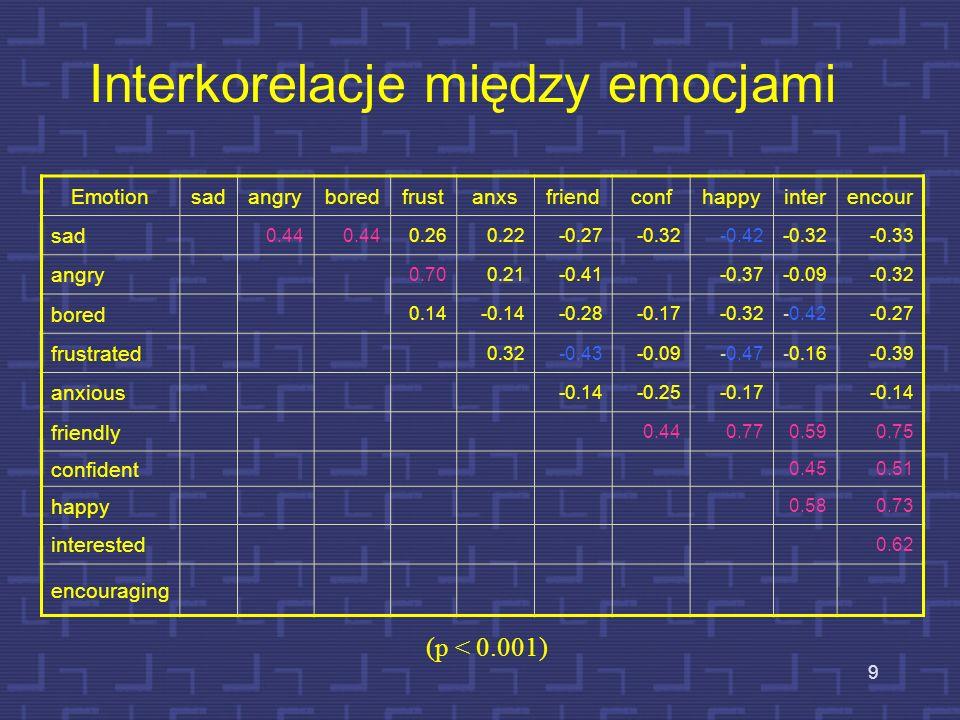Interkorelacje między emocjami