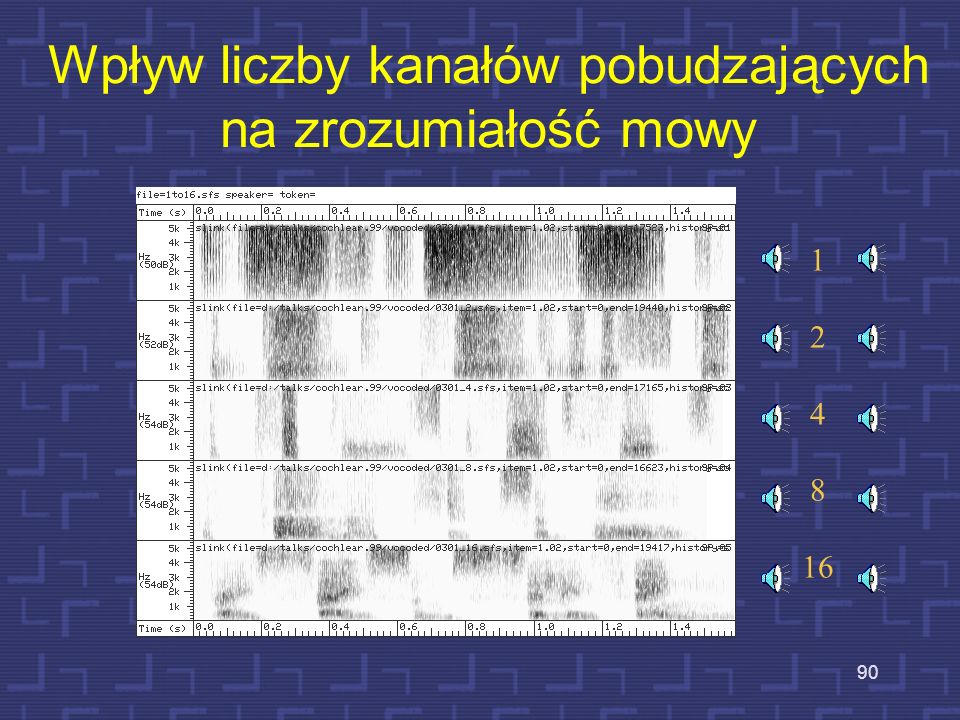Wpływ liczby kanałów pobudzających na zrozumiałość mowy