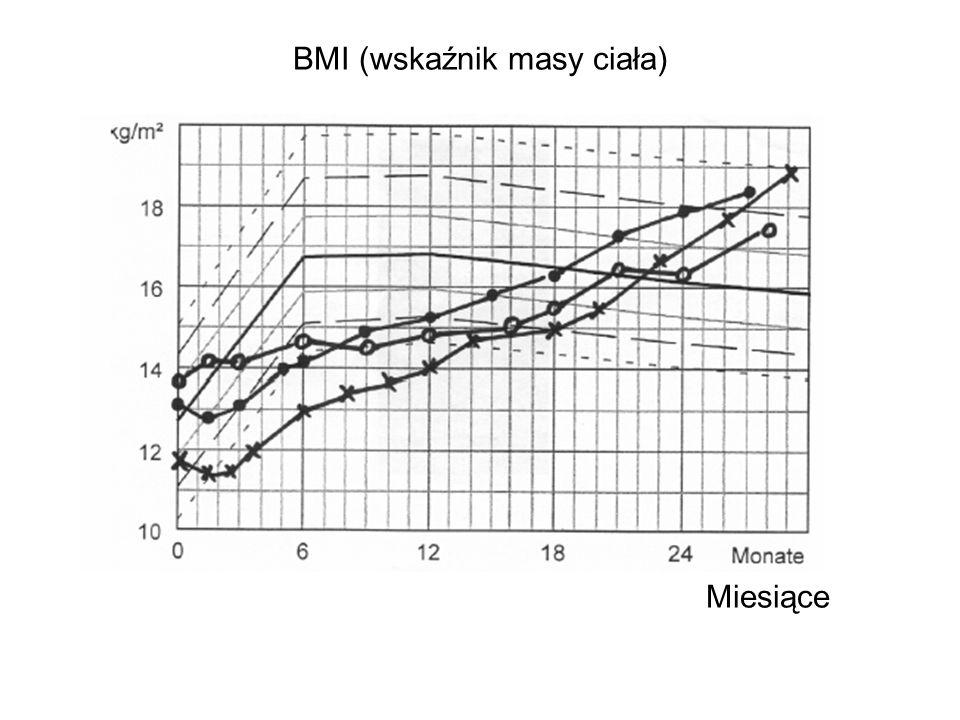 BMI (wskaźnik masy ciała) Miesiące