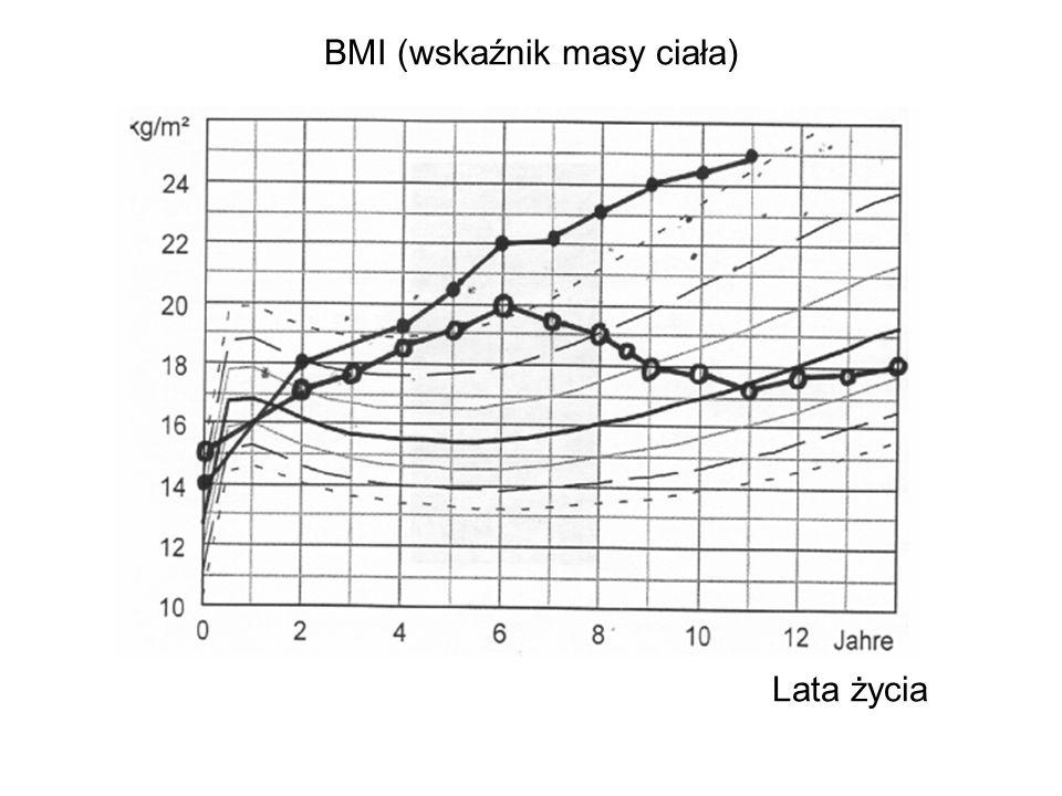 BMI (wskaźnik masy ciała) Lata życia