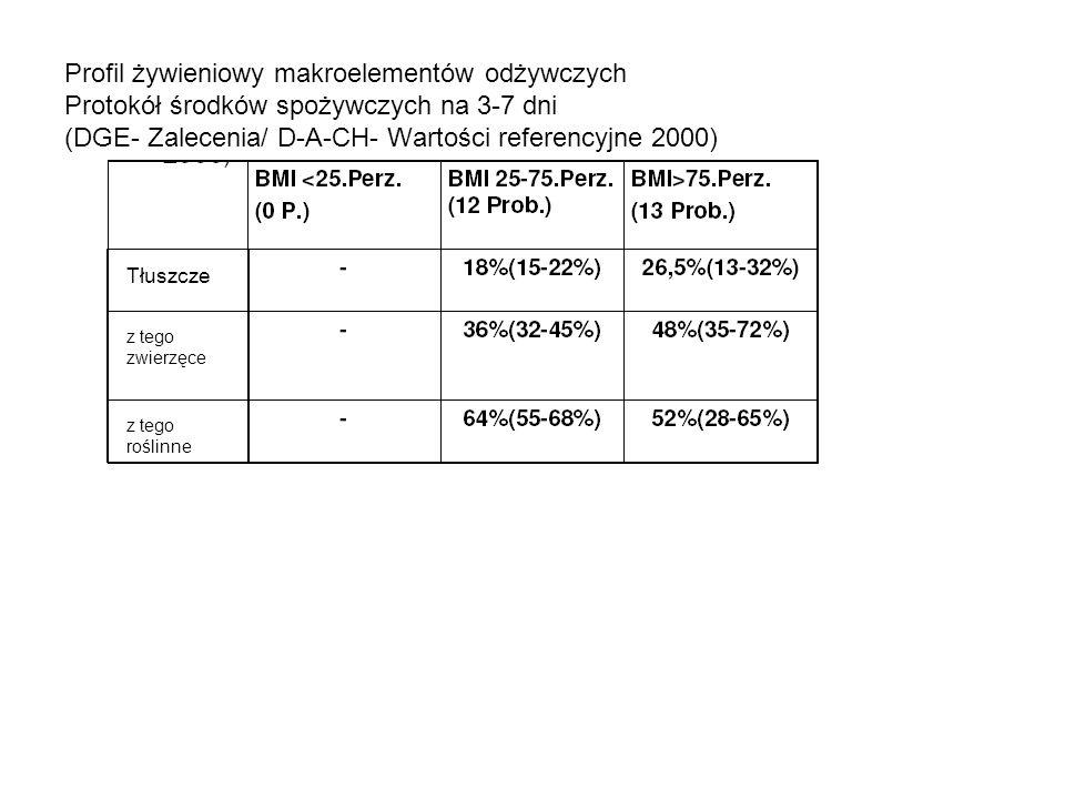Profil żywieniowy makroelementów odżywczych Protokół środków spożywczych na 3-7 dni (DGE- Zalecenia/ D-A-CH- Wartości referencyjne 2000)