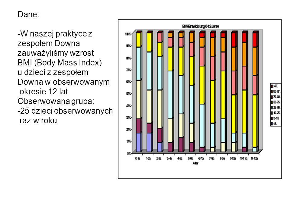 Dane: -W naszej praktyce z zespołem Downa zauważyliśmy wzrost BMI (Body Mass Index) u dzieci z zespołem Downa w obserwowanym okresie 12 lat Obserwowana grupa: -25 dzieci obserwowanych raz w roku