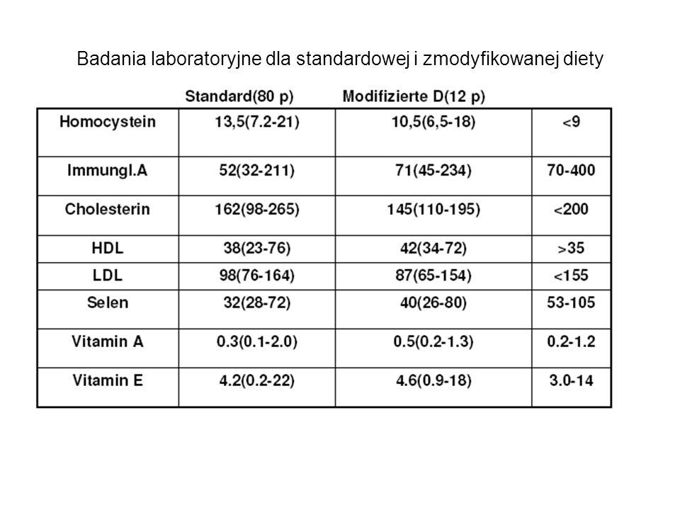 Badania laboratoryjne dla standardowej i zmodyfikowanej diety