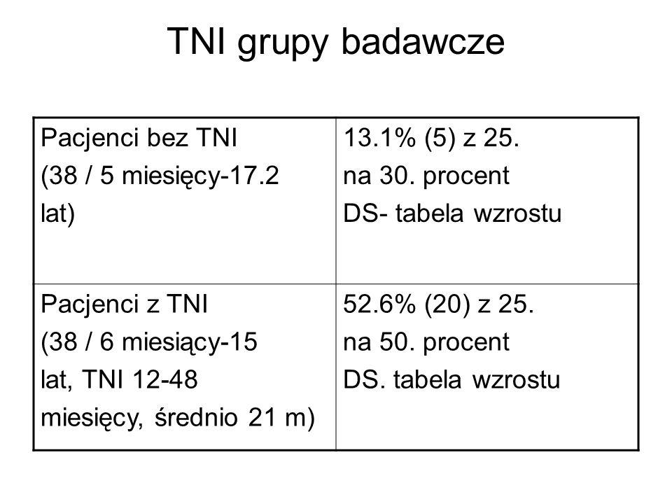 TNI grupy badawcze Pacjenci bez TNI (38 / 5 miesięcy-17.2 lat)