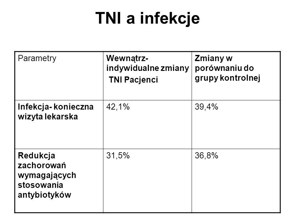 TNI a infekcje Parametry Wewnątrz-indywidualne zmiany TNI Pacjenci