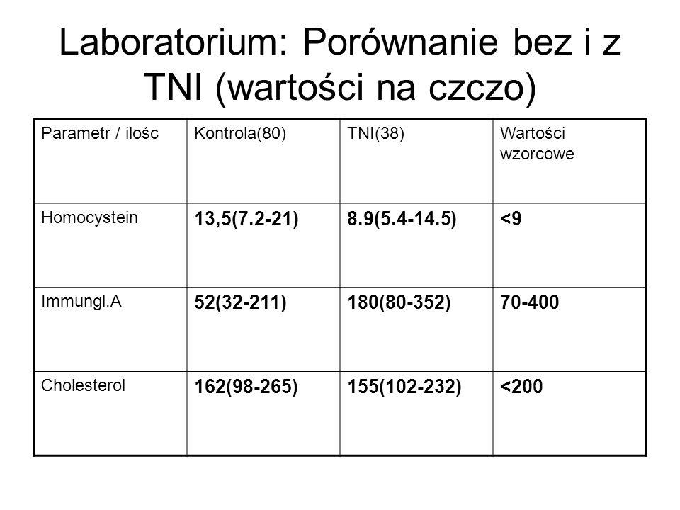 Laboratorium: Porównanie bez i z TNI (wartości na czczo)