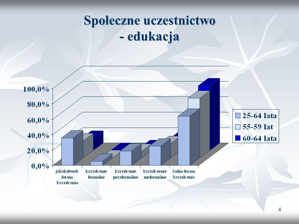 Społeczne uczestnictwo - edukacja