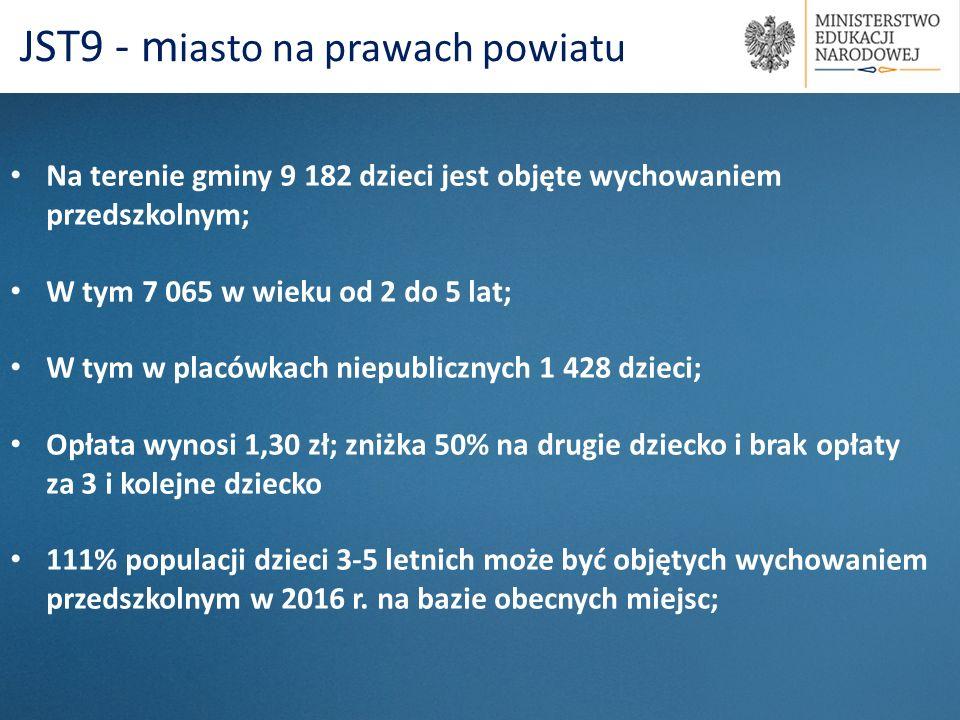 JST9 - miasto na prawach powiatu