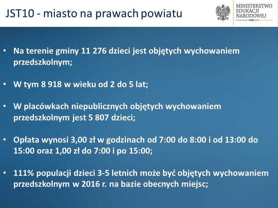 JST10 - miasto na prawach powiatu