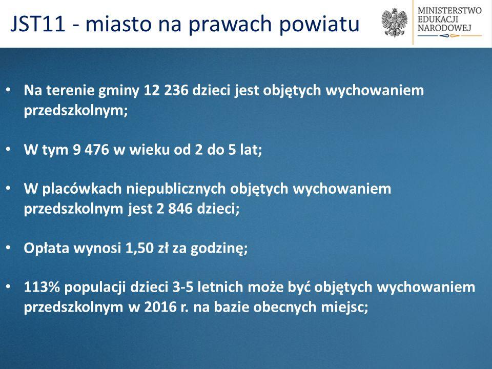 JST11 - miasto na prawach powiatu