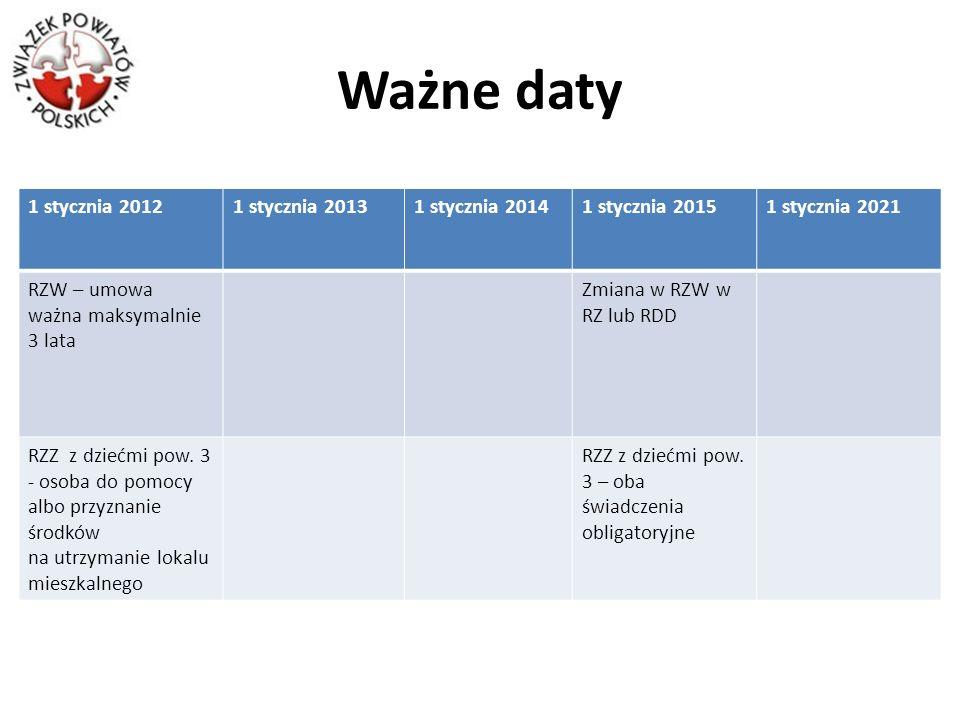 Ważne daty 1 stycznia 2012 1 stycznia 2013 1 stycznia 2014