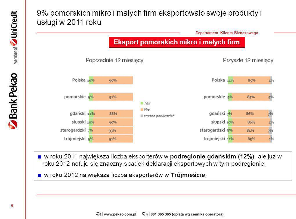 Eksport pomorskich mikro i małych firm