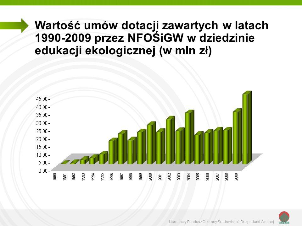 Wartość umów dotacji zawartych w latach 1990-2009 przez NFOŚiGW w dziedzinie edukacji ekologicznej (w mln zł)