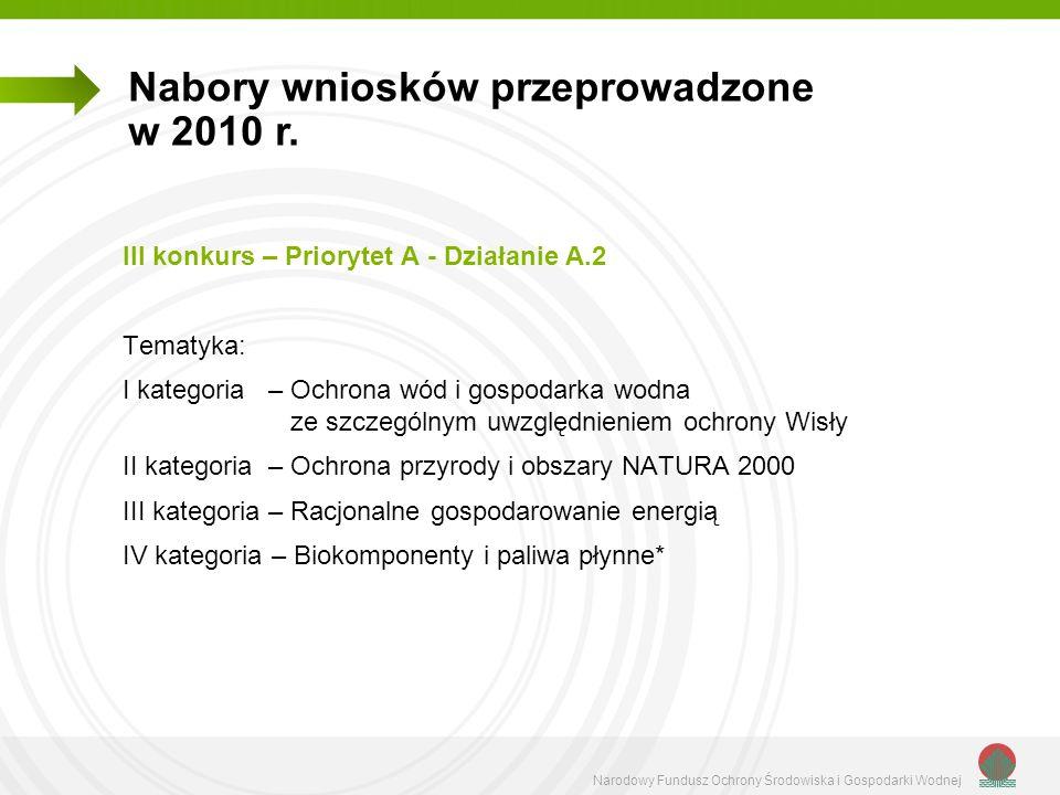 Nabory wniosków przeprowadzone w 2010 r.