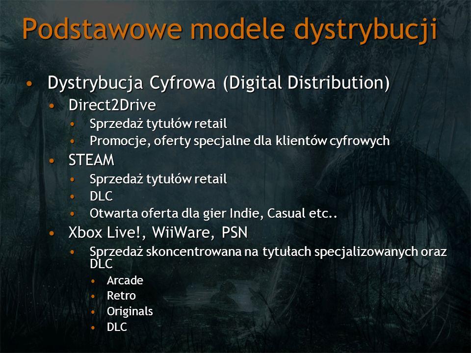 Podstawowe modele dystrybucji