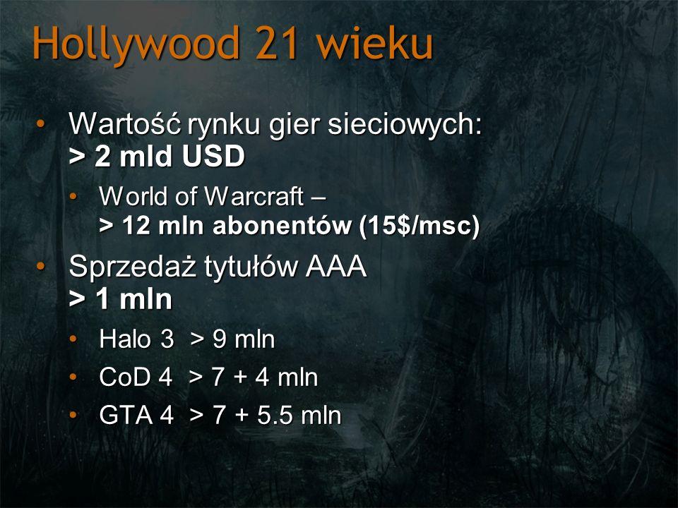 Hollywood 21 wieku Wartość rynku gier sieciowych: > 2 mld USD