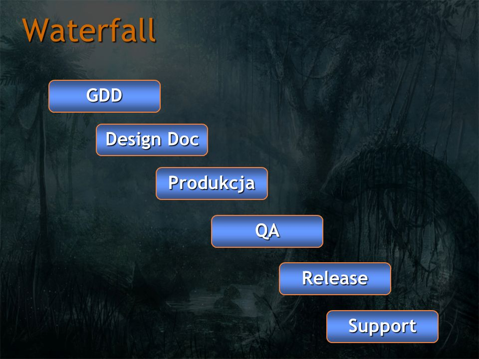 Waterfall GDD Design Doc Produkcja QA Release Support