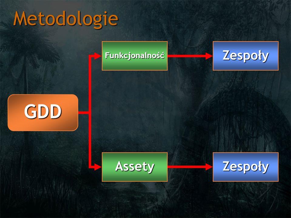 Metodologie Funkcjonalność Zespoły GDD Assety Zespoły