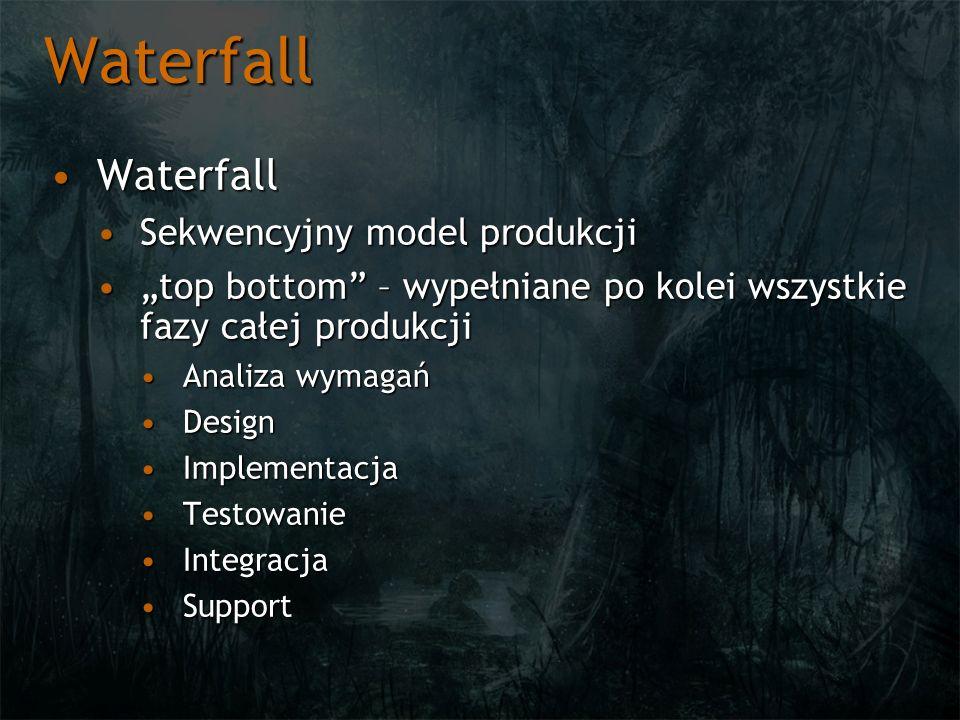 Waterfall Waterfall Sekwencyjny model produkcji