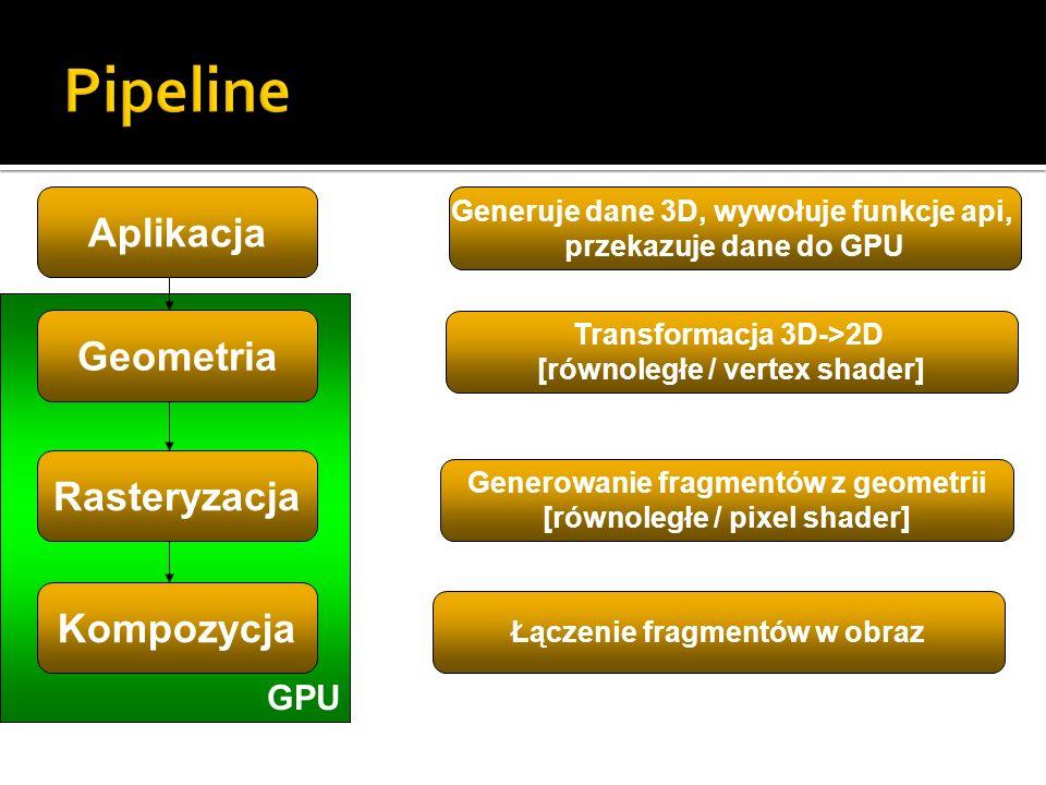 Pipeline Aplikacja Geometria Rasteryzacja Kompozycja GPU