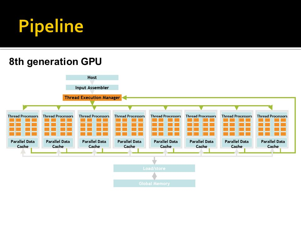 Pipeline 8th generation GPU