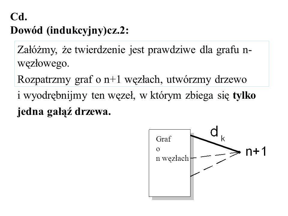 Cd. Dowód (indukcyjny)cz.2: