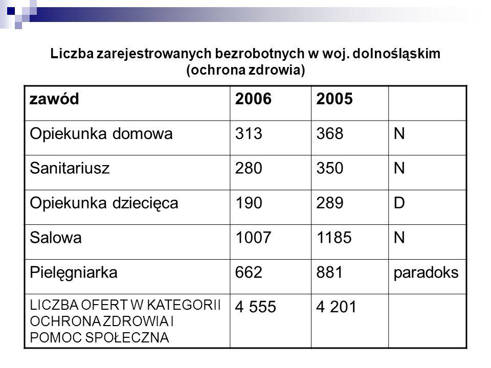 zawód 2006 2005 Opiekunka domowa 313 368 N Sanitariusz 280 350