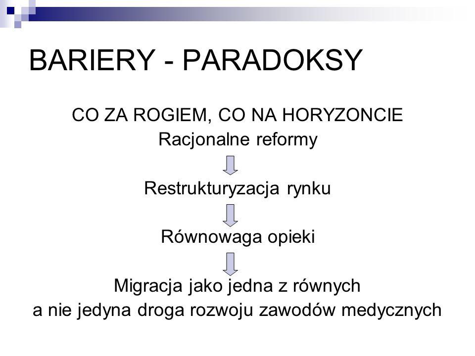 BARIERY - PARADOKSY CO ZA ROGIEM, CO NA HORYZONCIE Racjonalne reformy