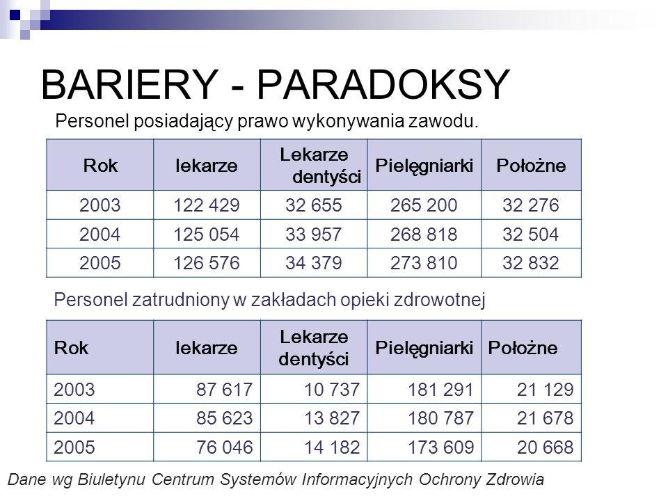 BARIERY - PARADOKSY Personel posiadający prawo wykonywania zawodu. Rok