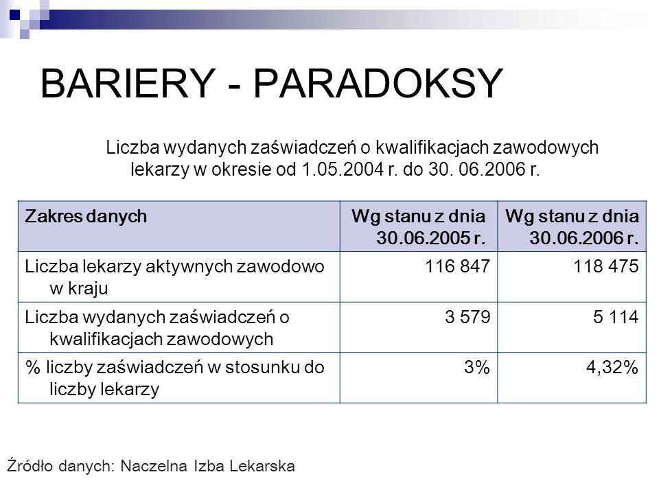 BARIERY - PARADOKSY Liczba wydanych zaświadczeń o kwalifikacjach zawodowych lekarzy w okresie od 1.05.2004 r. do 30. 06.2006 r.