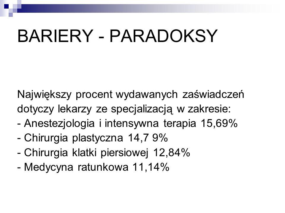 BARIERY - PARADOKSY Największy procent wydawanych zaświadczeń