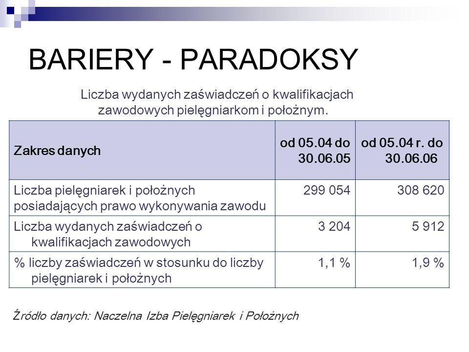 BARIERY - PARADOKSY Liczba wydanych zaświadczeń o kwalifikacjach zawodowych pielęgniarkom i położnym.