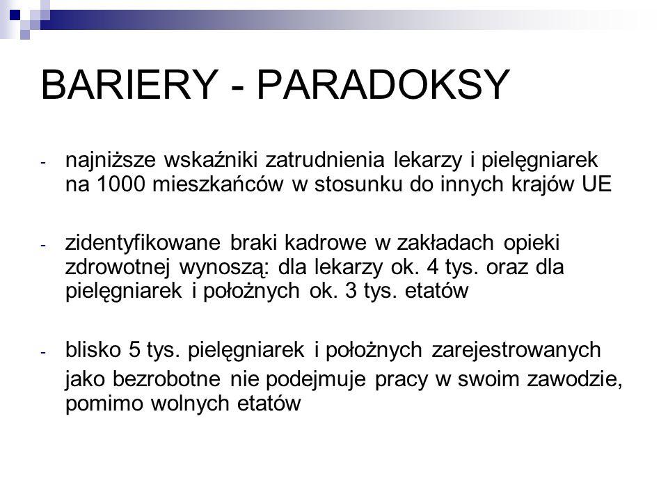 BARIERY - PARADOKSY najniższe wskaźniki zatrudnienia lekarzy i pielęgniarek na 1000 mieszkańców w stosunku do innych krajów UE.