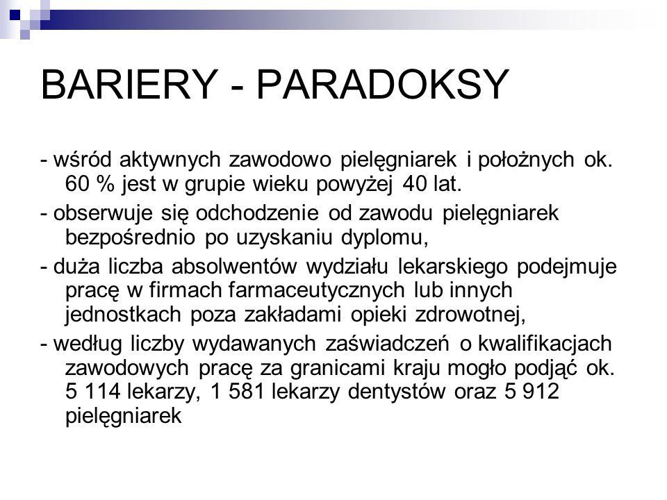 BARIERY - PARADOKSY- wśród aktywnych zawodowo pielęgniarek i położnych ok. 60 % jest w grupie wieku powyżej 40 lat.