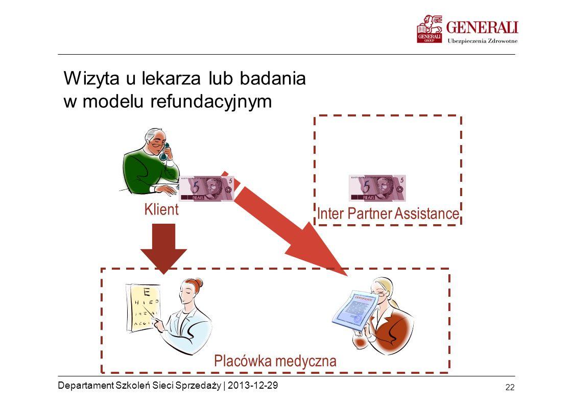 Wizyta u lekarza lub badania w modelu refundacyjnym