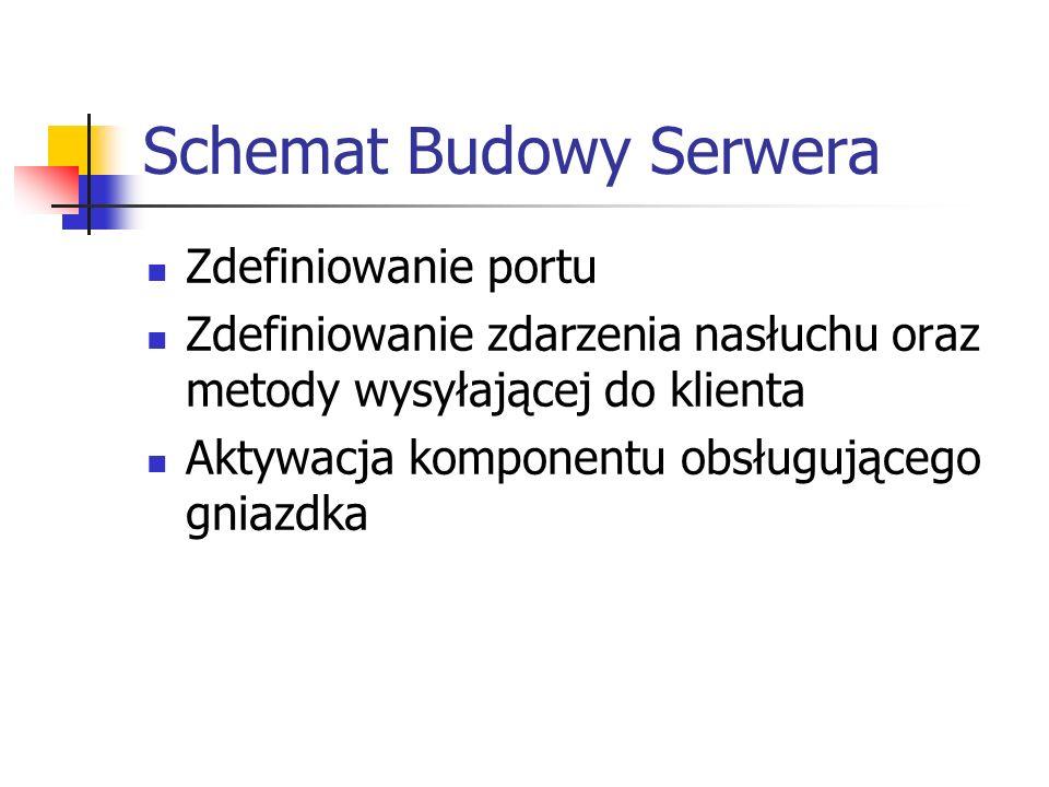 Schemat Budowy Serwera