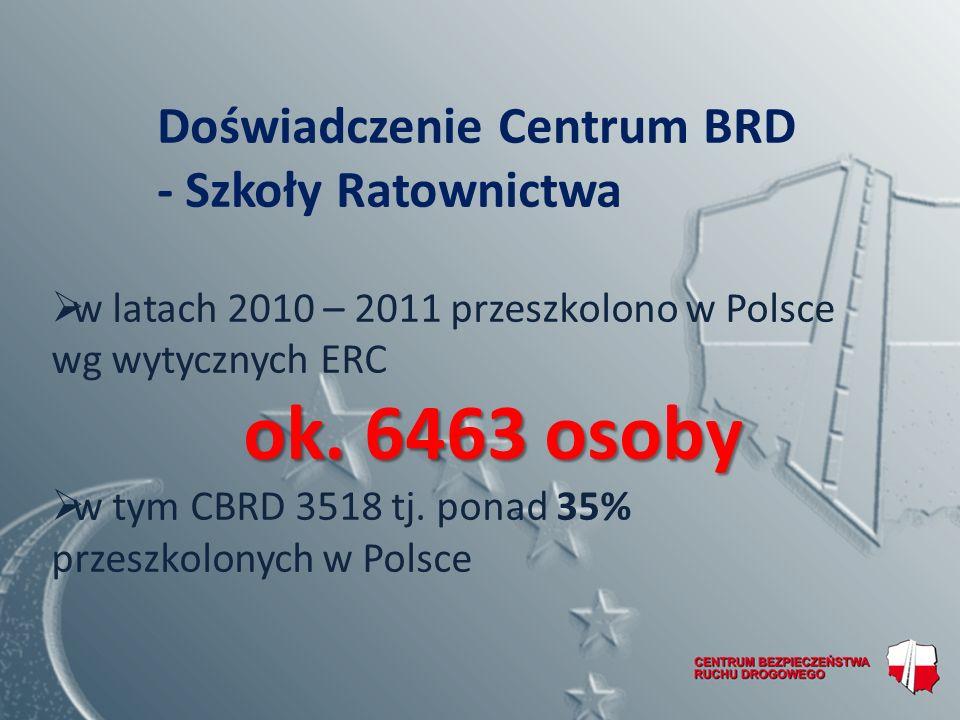 ok. 6463 osoby Doświadczenie Centrum BRD - Szkoły Ratownictwa
