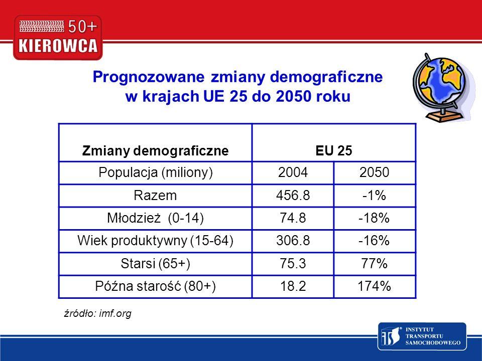 Prognozowane zmiany demograficzne w krajach UE 25 do 2050 roku