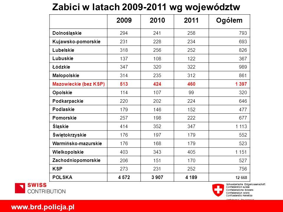 Zabici w latach 2009-2011 wg województw